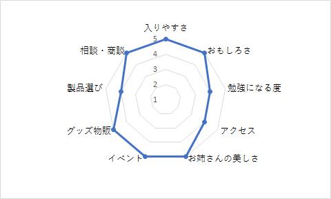 「フーハ東京」総合評価
