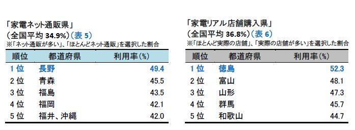 ネット通販で家電を購入する人が多い「家電ネット通販県」は長野県が1位だった。逆に、リアル店舗で買うのは徳島県が一番多いという結果になった