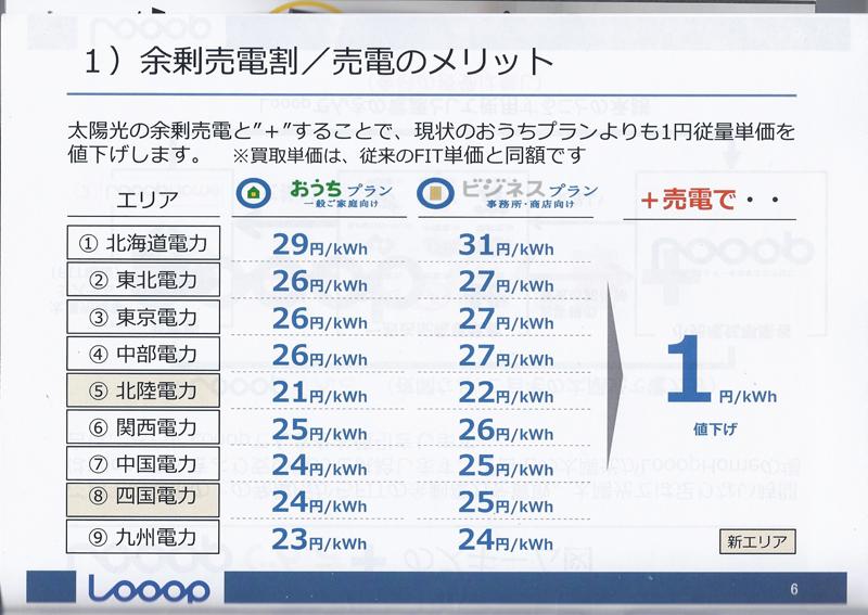 Looopでんき+では、Looopに売電すれば1kWhあたり1円割引くという