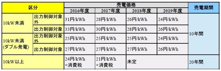 今後の太陽光発電の売電価格(経済産業省 調達価格等算定委員会 発表)