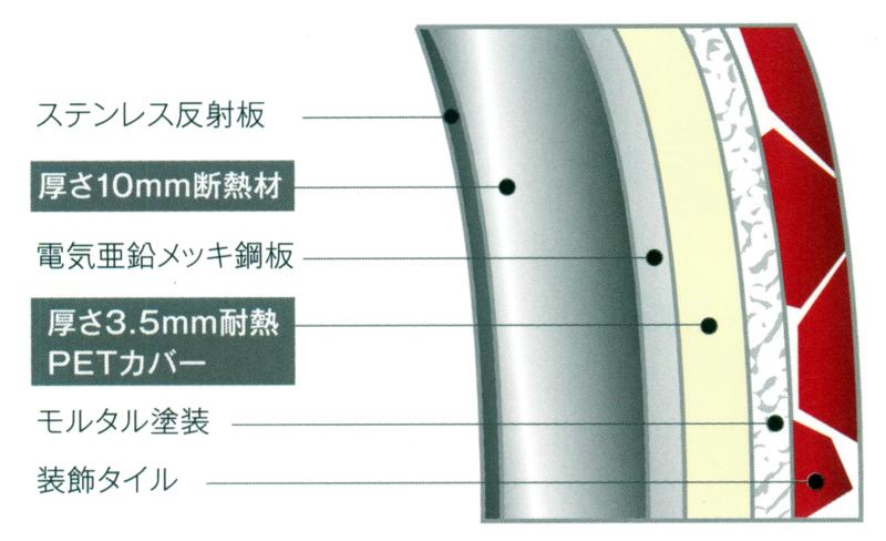 一番内側のステンレス反射板で輻射熱を窯の中心に集め、断熱構造で温度を一定に保つ