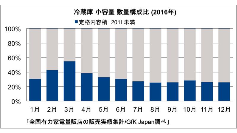 販売数量構成比「冷蔵庫(201L未満)」※2015年のJIS改正により一部新JIS表示値を採用