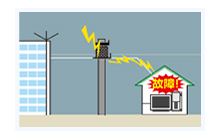 近所の電柱にある送電設備や電源線に落雷し、雷の高電圧がそのまま流れるので、超高電圧が流れる。もう火事とかになるレベル