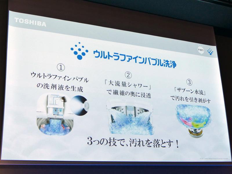 3つの工程で汚れを落とす。まずは「ウルトラファインバブル洗剤液」を生成、つぎに、大流量シャワーで洗剤液を衣類に浸透させ、最後に強い水流で汚れをはぎ取る