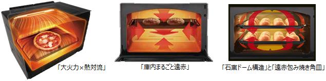 熱風ファンの回転数を増やし、熱風量をアップさせたことで、パンなどの焼き上がり時間も短くなった