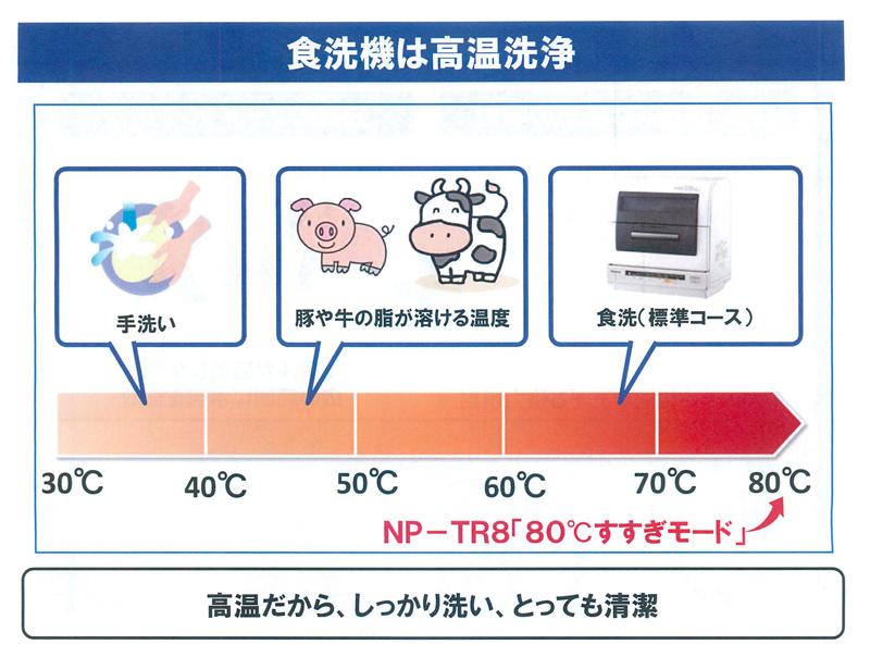 食洗機の温度