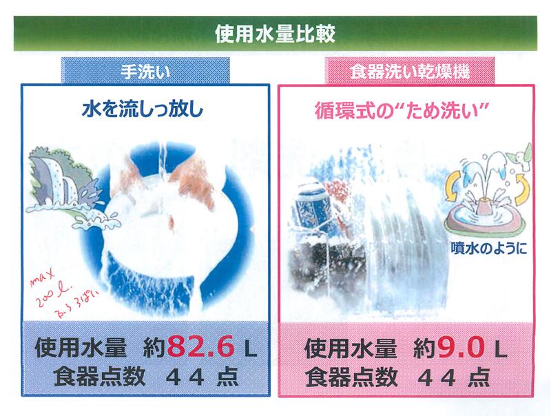 手洗いと食洗機の水量比較