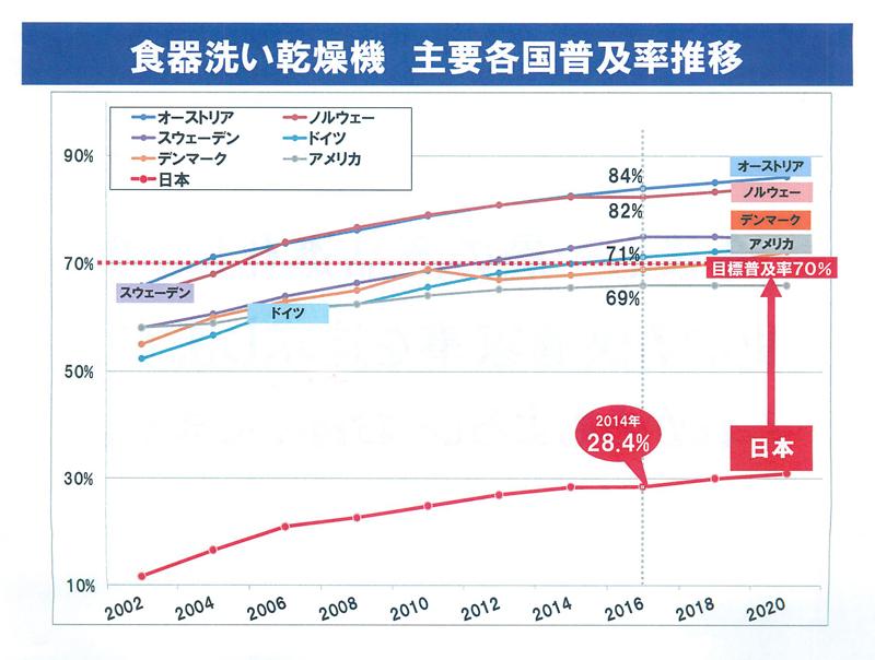 食洗機の普及率。日本は3割に満たない