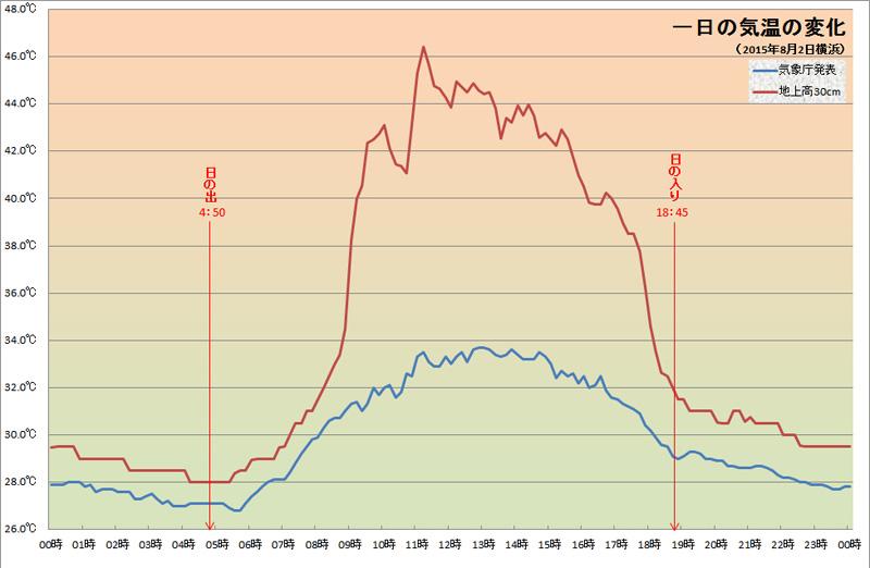 8月2日の地上高30cmの気温(筆者測定;地面アスファルト)と、気象庁発表の気温(横浜)