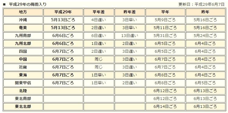 平成29年の梅雨入り情報。気象庁発表