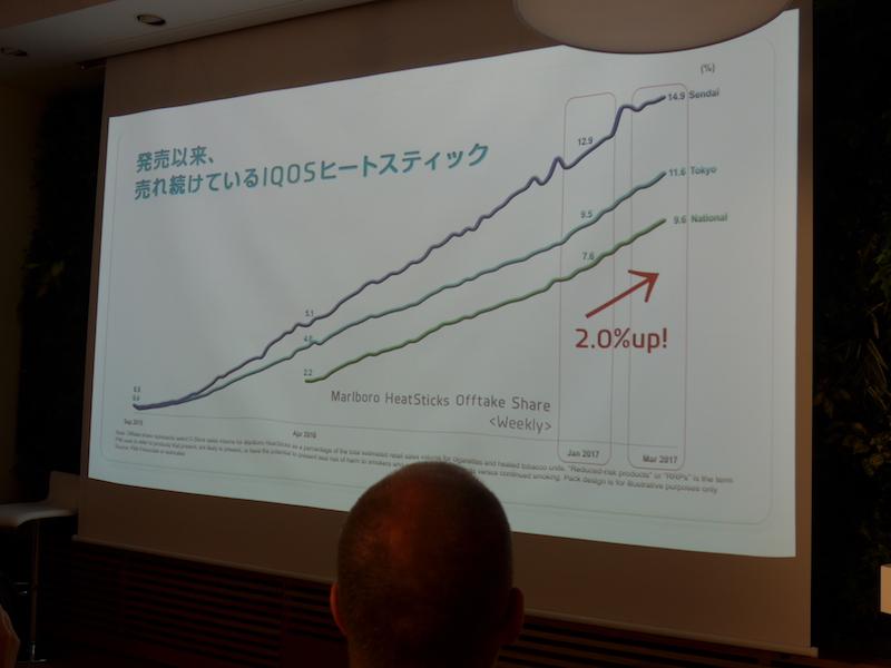 IQOSのシェア数の推移
