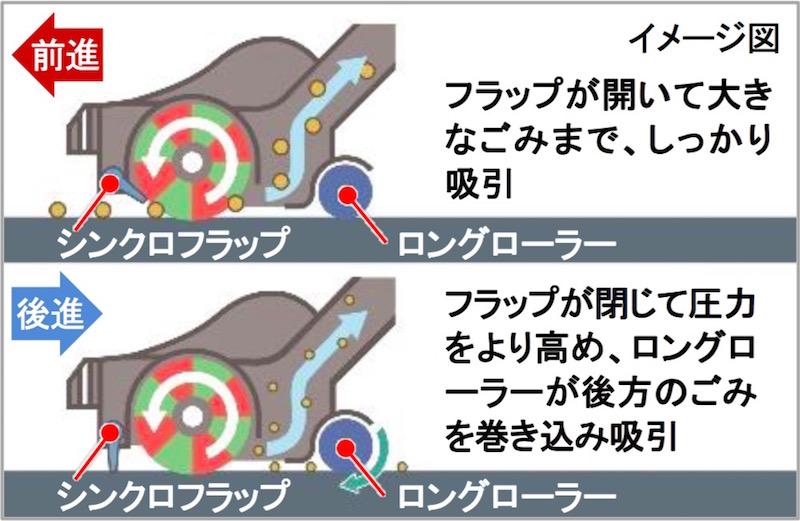 パワフルスマートヘッドのイメージ図