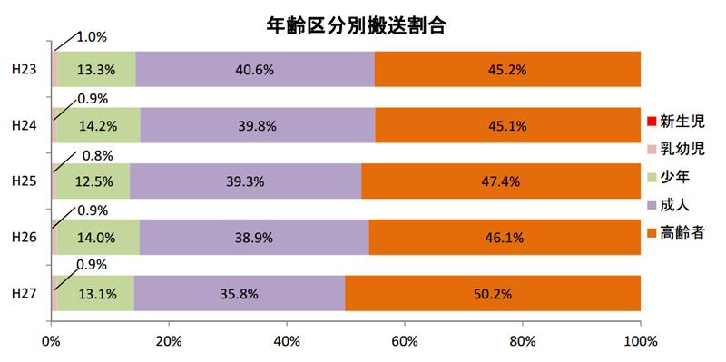 熱中症で救急搬送された人の年齢分布。半数がお年寄りだ(出典:総務省「平成27年の熱中症による救急搬送状況」より)