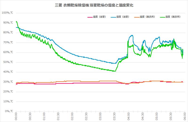 浴室と脱衣所で微妙に湿度のグラフが違うのは興味深い