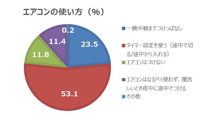 「一晩中つけっぱなし派」23.5%、「タイマー使用派」53.1%で、タイマー使用派が一晩中つけっぱなし派のほぼ2倍