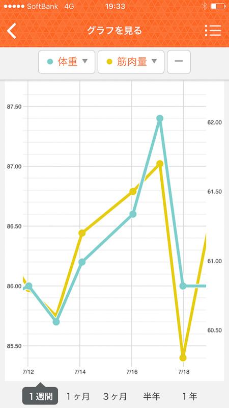 1週間の変化のグラフ。走った日にどーんと痩せるもののその後は右肩上がり。筋肉量も同じようなカーブを描いています