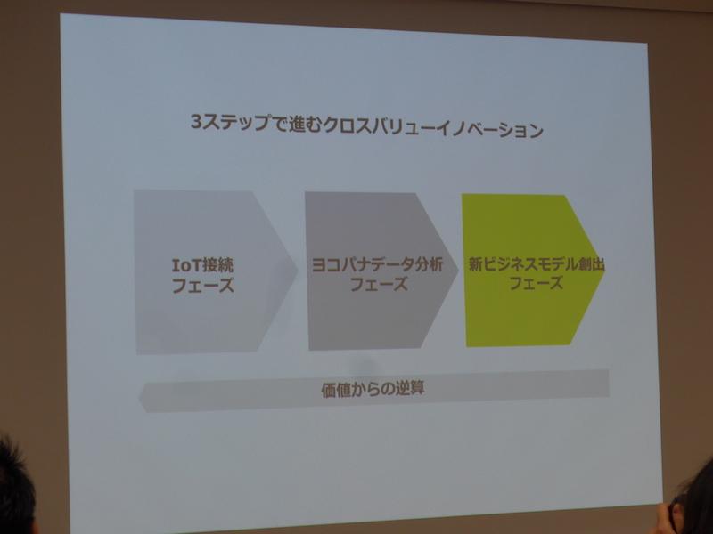 クロスバリューイノベーションにおける製品やサービスの開発ステップ