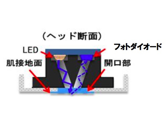 LED光の反射を利用して、肌の色の平均を判別し、平均よりより濃い部分を5段階で検知