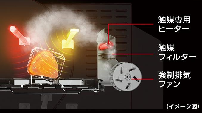 触媒フィルターと触媒専用ヒーター、強制排気ファンを搭載し、気になる煙を軽減