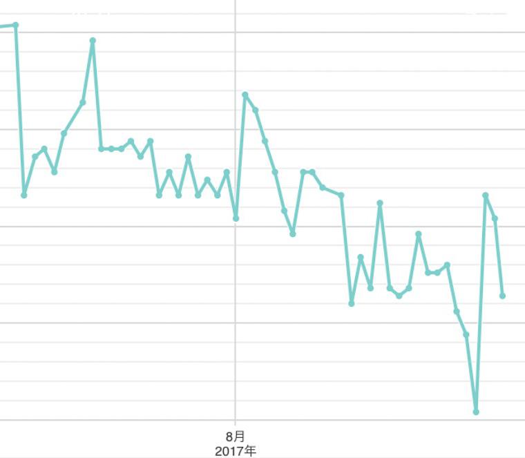 ここ2カ月の体重の変化。上下はするものの、平均的に右肩下がりになっているのがわかります