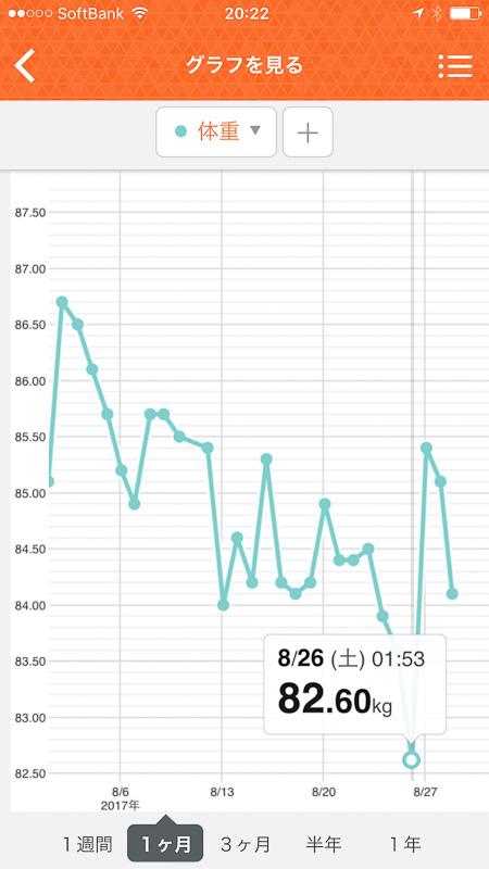 タニタのアプリ「ヘルスプラネット」を使うと、インナースキャンの計測データがスマホで管理できて、グラフで見られるので変化が一目瞭然です
