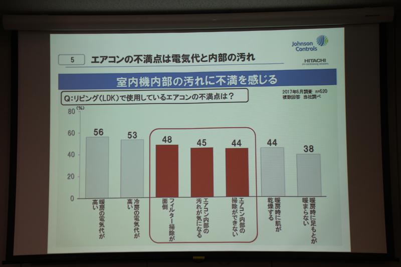 エアコン内部の汚れに不満を感じるユーザーは多くいるという