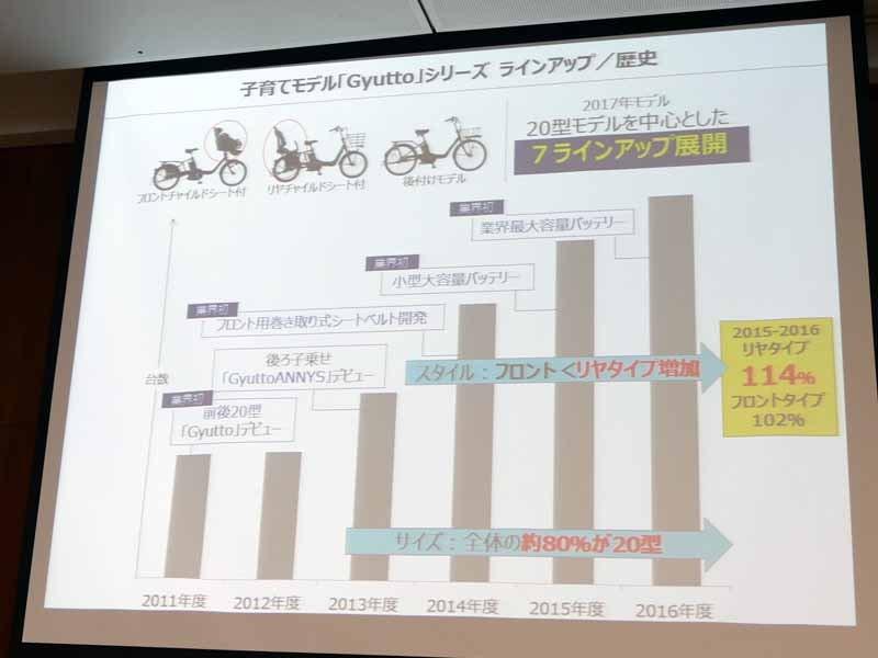 子育てモデルの電動アシスト自転車は年々需要が拡大しているという