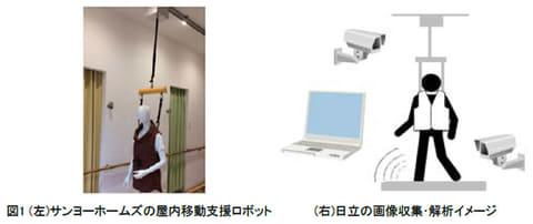 サンヨーホームズと日立、ロボットと画像解析システムによる生活支援サービスの実証実験を開始 ロボットで高齢者の生活を見守るサービスの実証実験