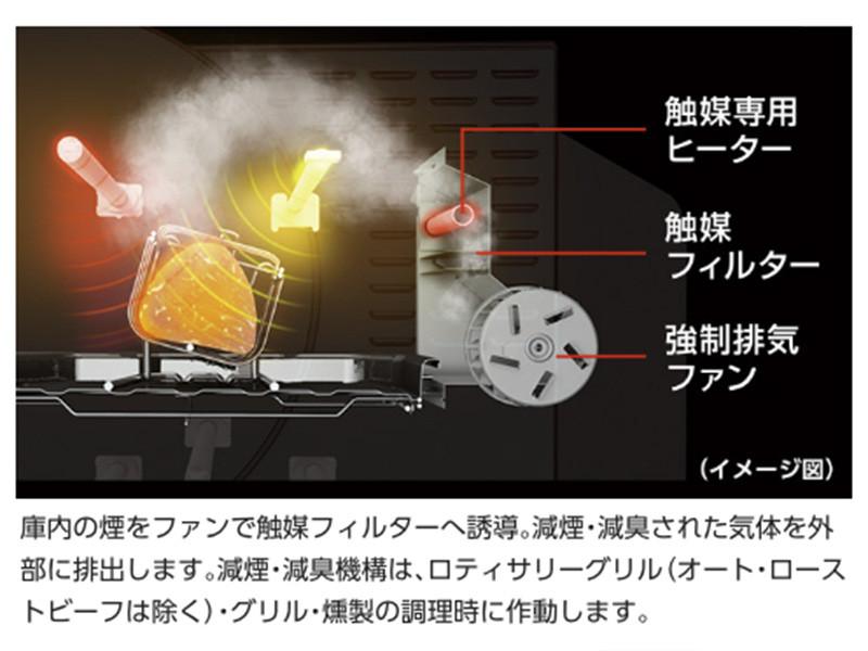 本体の後方に、庫内の煙と臭いを減らす機能が組み込まれている