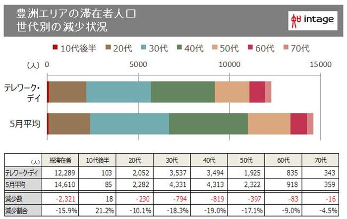 豊洲エリアの滞在者人口 世代別の減少状況