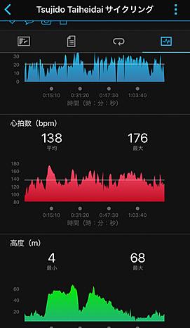 最初になにも気にせずに走った時のデータ。平均でも心拍数が138も行ってしまっている