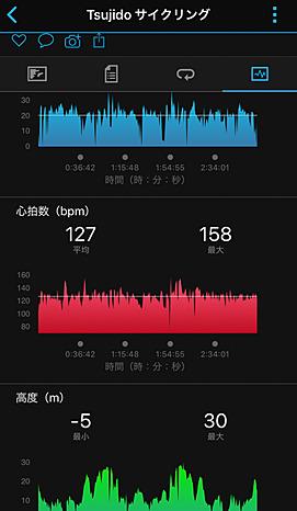 平均で20km/hとゆっくり目で走って、それでも平均の心拍数は127。つい気持ちよく走ると心拍数がオーバーしてしまいます