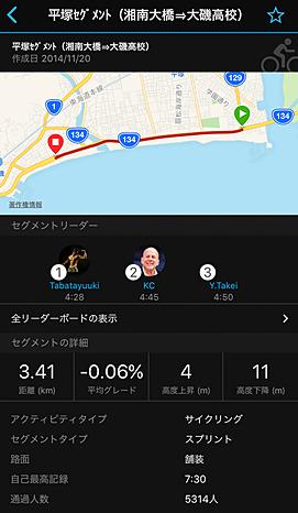 小田原まで走ったルートのうち、湘南大橋から大磯高校までのセクションのデータ。速い人はなんと4分28秒で走っているとか