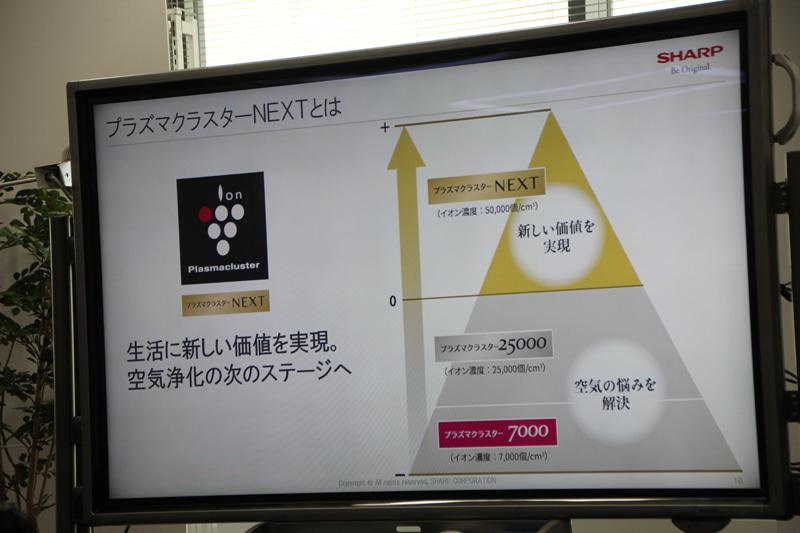 """「プラズマクラスターNEXT」を新開発。イオン濃度は約50,000個/cm<span class=""""em sup"""">3</span>"""