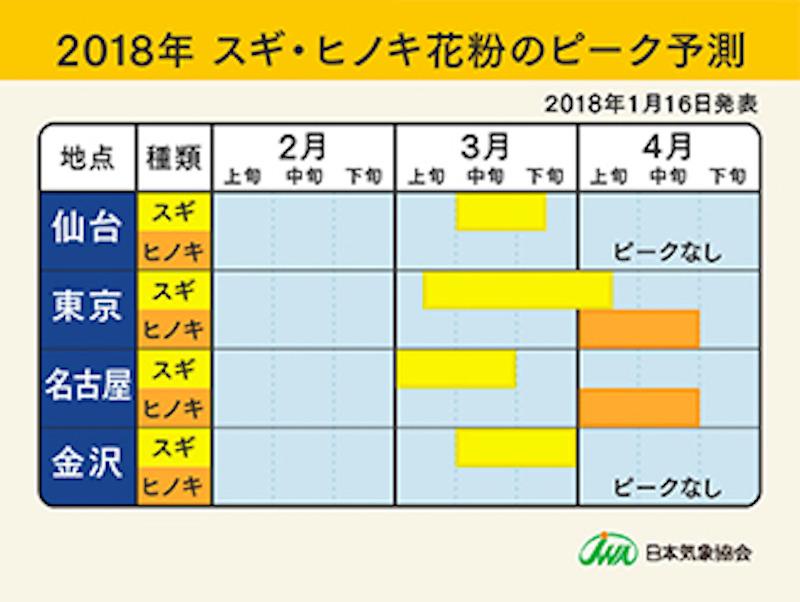 2017年 スギ・ヒノキ花粉のピーク予測(仙台・東京・名古屋・金沢)