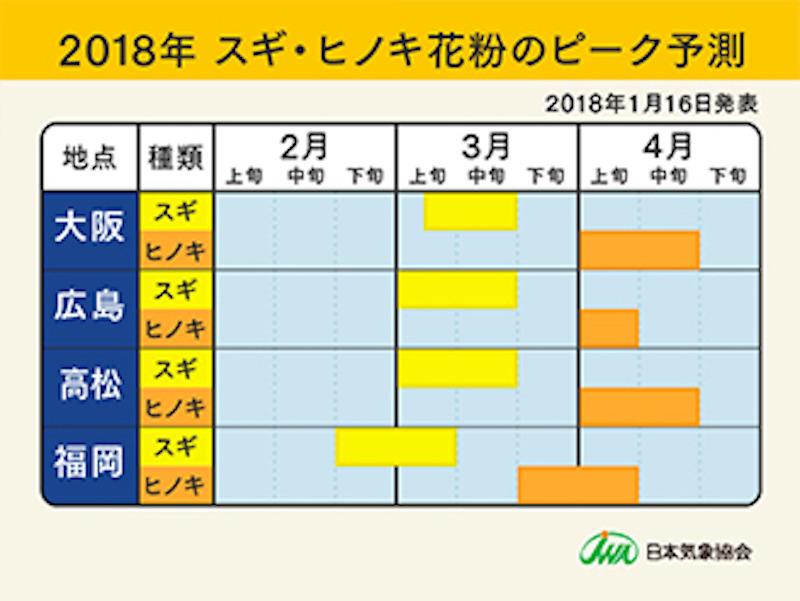 2017年 スギ・ヒノキ花粉のピーク予測(大阪・広島・高松・福岡)