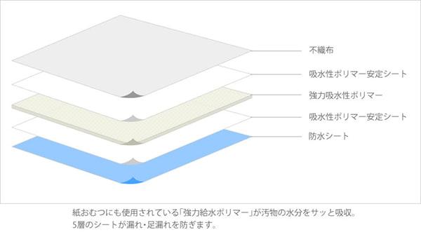 シーツには紙おむつに使用される「強力吸水ポリマー」を採用