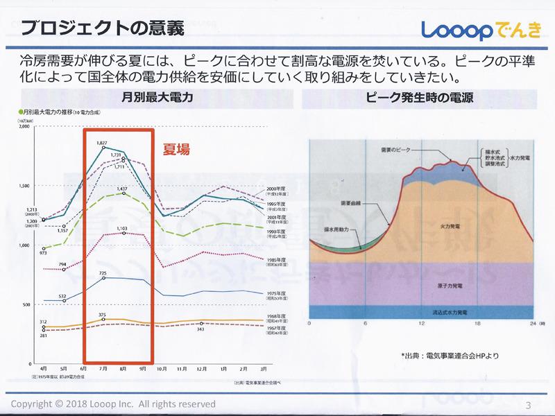 現在日本の電力供給量は夏場にピークを迎える傾向が顕著で、夏場とそれ以外の時期での差が大きく開くようになってきている