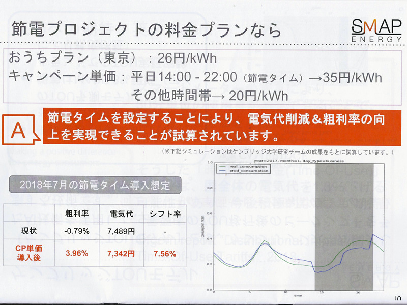 節電タイムを設定することで電気代の削減、粗利率の向上などが見込めるという