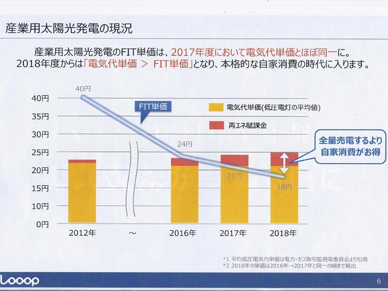 2012年にスタートした産業用太陽光発電のFIT単価は当初40円/kWhからスタートしたが、毎年下がり続け、2018年には18円となる見込みだ