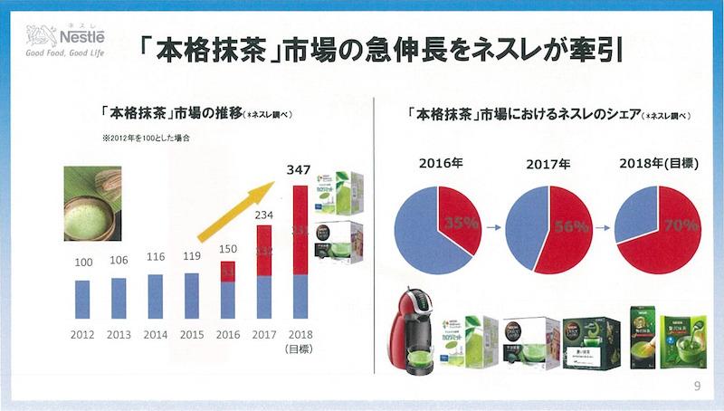 「本格抹茶」の市場推移とネスレ日本のシェア