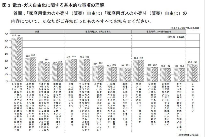 電力・ガス自由化の基本項目の認知は、35%以下と高くない状況