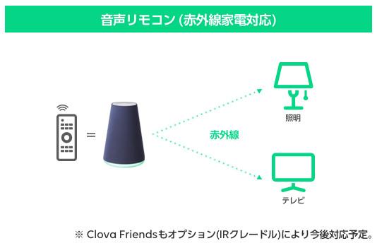 これまで「Clova WAVE」は、「音声リモコン」機能で赤外線対応家電を操作