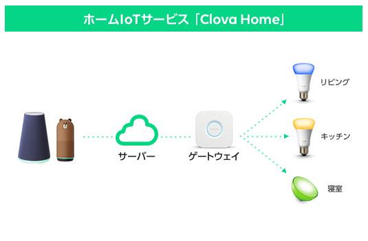 「Clova Home」を活用することで、ネットワークを経由して操作。距離や配置場所の制限なく利用できる