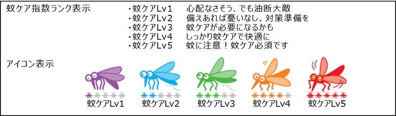 蚊対策の必要度の目安を5ランクに分けて、アイコンで表示