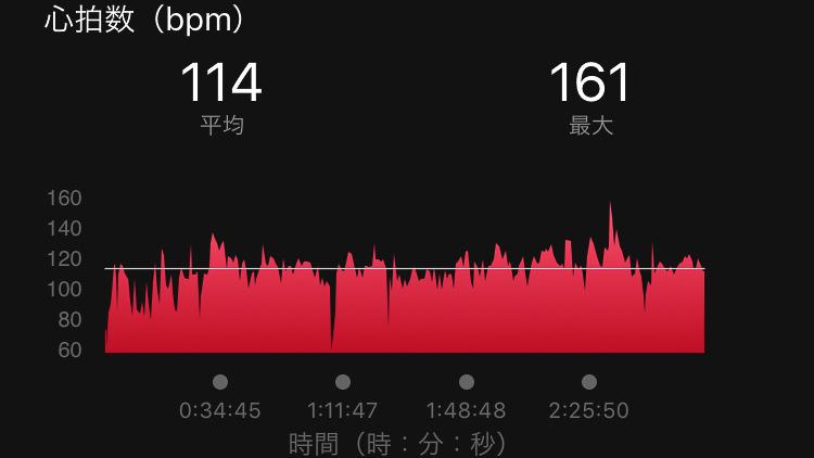 左が前回クロスバイクで走った時の結果で、心拍数は平均で122、最大185。右は今回e-bikeで走ったもので、平均114、最大161