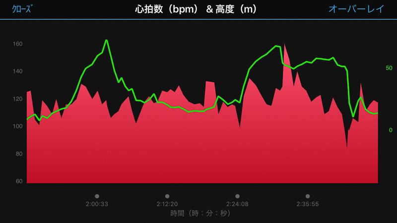 上がクロスバイク、下がe-bikeの心拍数のグラフ。上り坂のところを拡大してみました。緑線が高度を表していて大きく二つの坂があることがわかります。クロスバイクは最初の上りで心拍数が150を超え、二つ目の坂で185まで上がっているのに対して、e-bikeではどちらの上りでも130程度に収まっています。e-bikeが下りで心拍数のピークを記録しているのは、楽しくて下りでバリバリこいだため