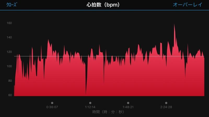 e-bikeの全体の心拍数グラフ。序盤が低めなのは信号で停車することが多かったからだと思います。それ以外は110~120を中心に高すぎず低すぎずいい感じの心拍数に収まっています