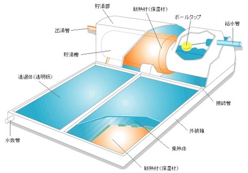とても簡単な構造である自然循環型の『太陽熱温水器』