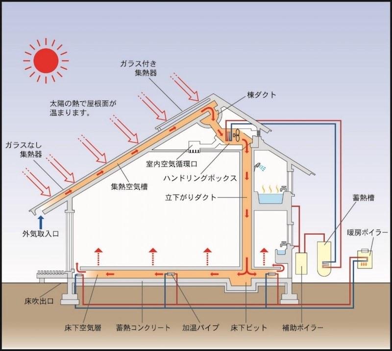 温水だけでなく、暖房などにも使いやすい強制循環型の『ソーラーシステム』